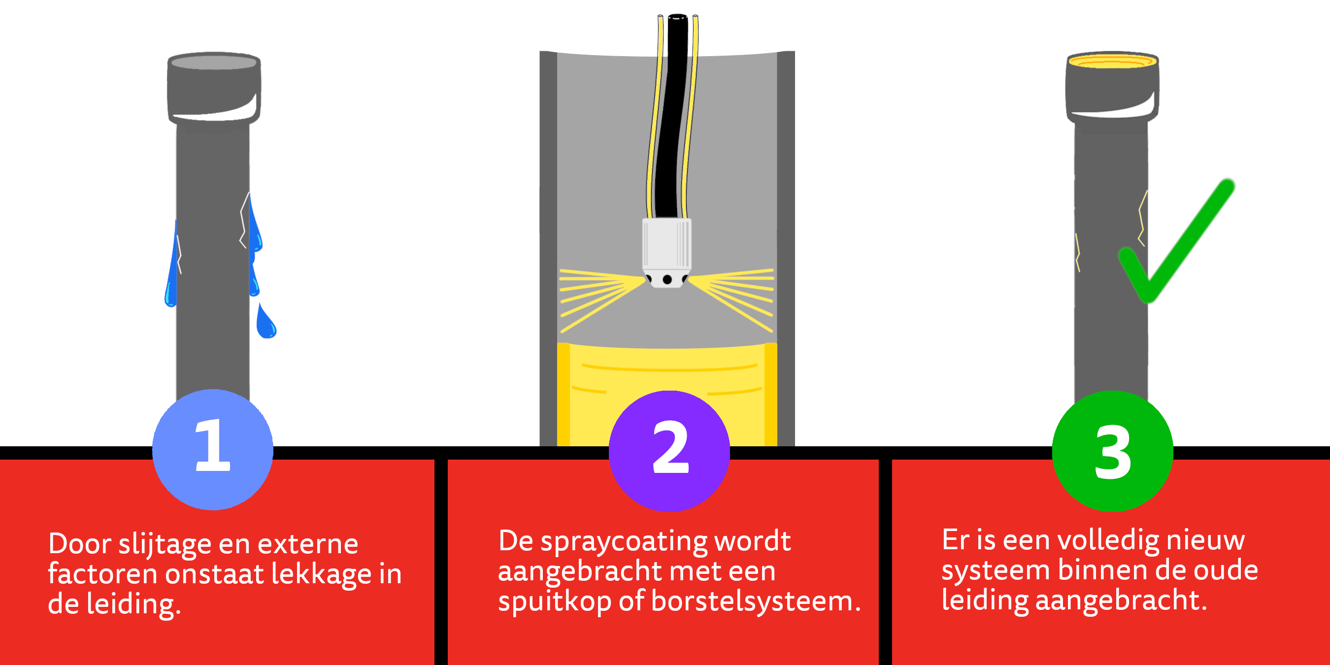 Een simpel overzicht van hoe riool renovatie werkt m.b.t. spraycoating, waardoor geen vernieuwing of vervanging nodig is.